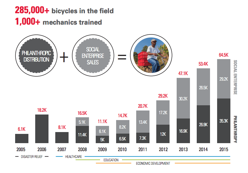 world bicycle relief data visualization