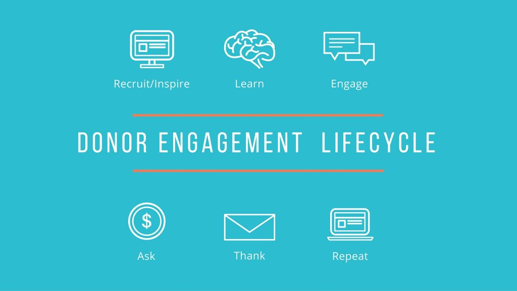 Donor Engagement Lifecycle