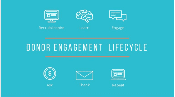 engaging major donors