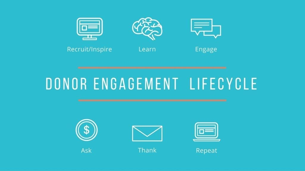 Engage with your donors with CauseVox