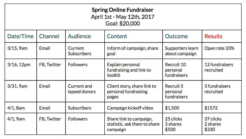 promoting your fundraising campaign