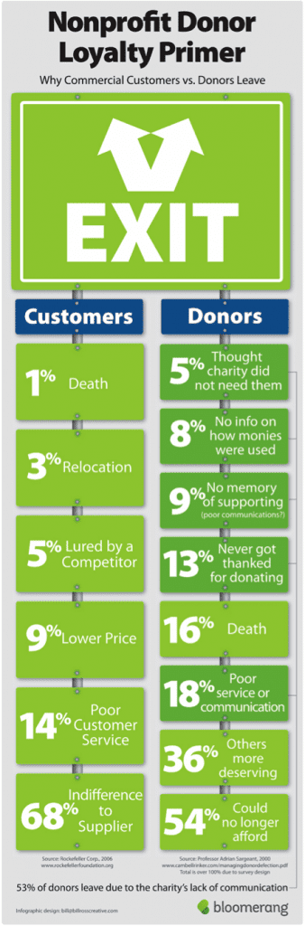 Donors leave organizations for a variety of reasons--a welcome email can help connect them to you.