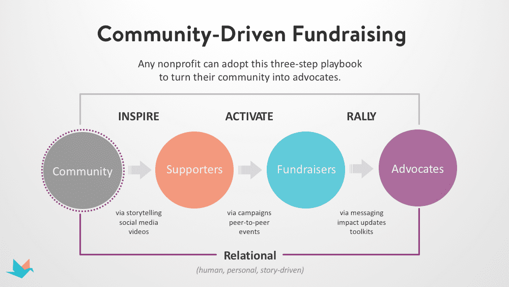 Community-Driven Fundraising Playbook