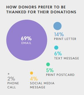 2018 Global Trends in Giving