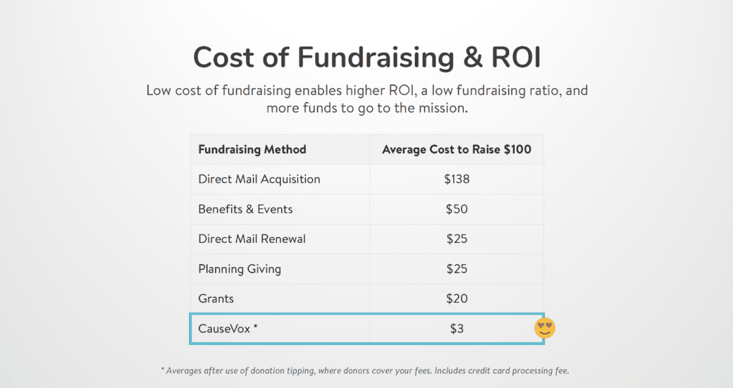 fundraising-on-a-budget-ROI