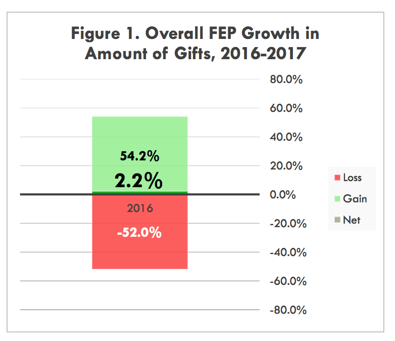 donor-retention-statistics-number-of-gifts